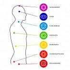 Beneficios del Balanceo de Chakras